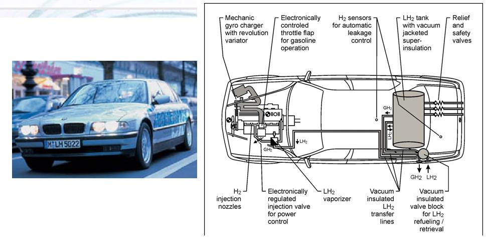 Figure 3 Bmw Ice Hydrogen Car